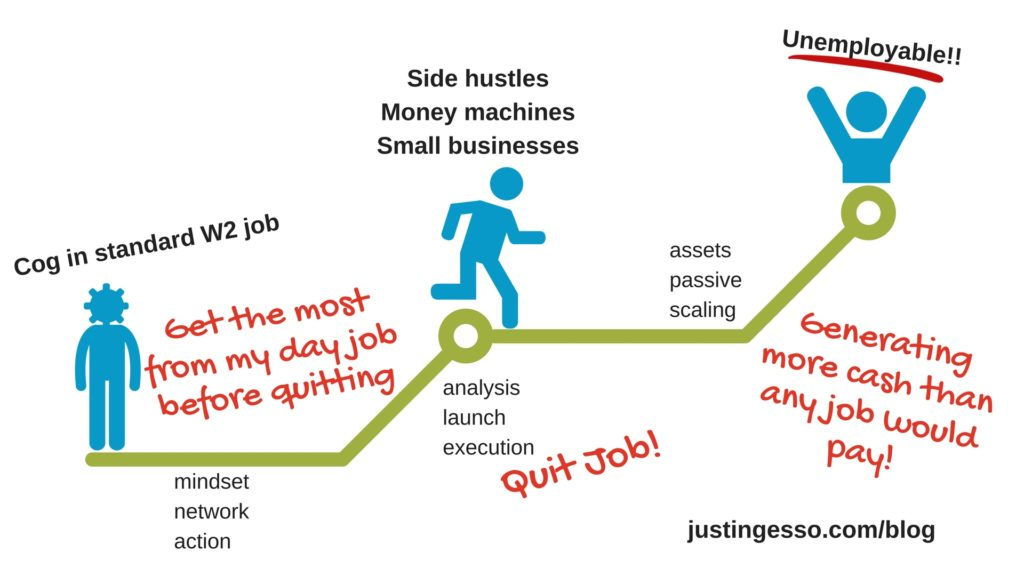 Unemployable Justin Gesso